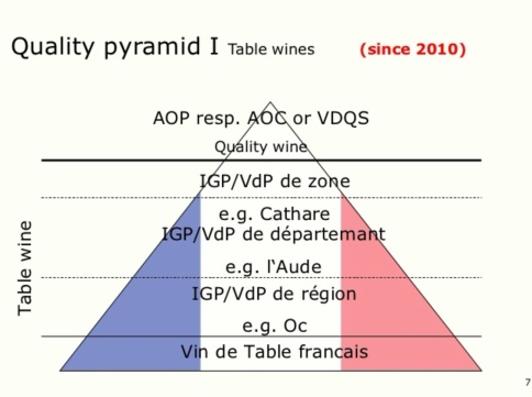 vin-de-table-pyramid-of-quality
