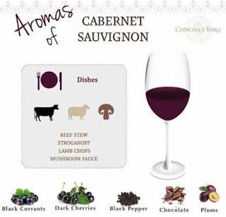 cabernet-sauvgnon-aromas-concha-y-toro