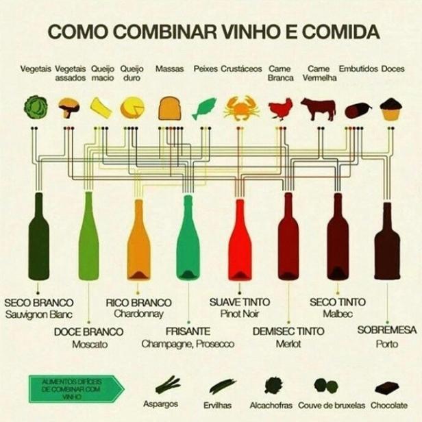 harmizacao-de-vinho-e-comida