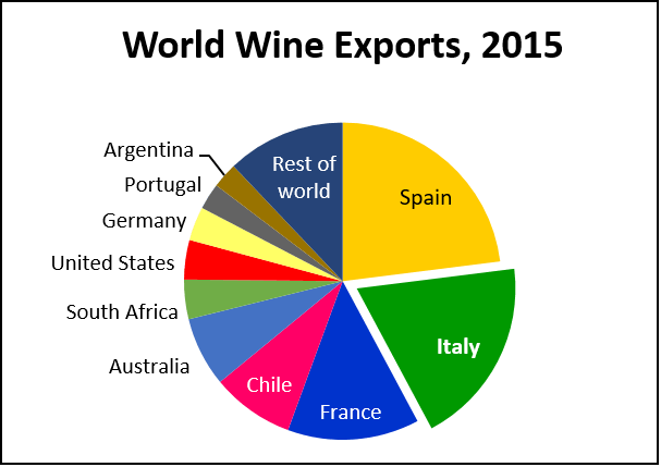 top-10-wine-exporting-countries-2015