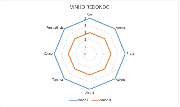 grafico-vinho-i-e-vinho-ii
