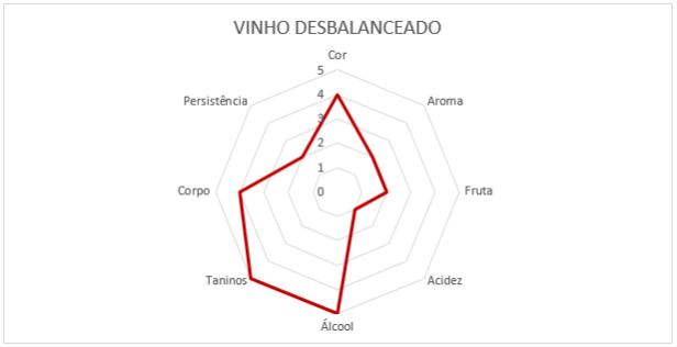 grafico-vinho-iii